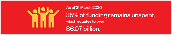 As of 31 March 2020, 35% of funding remains unspent