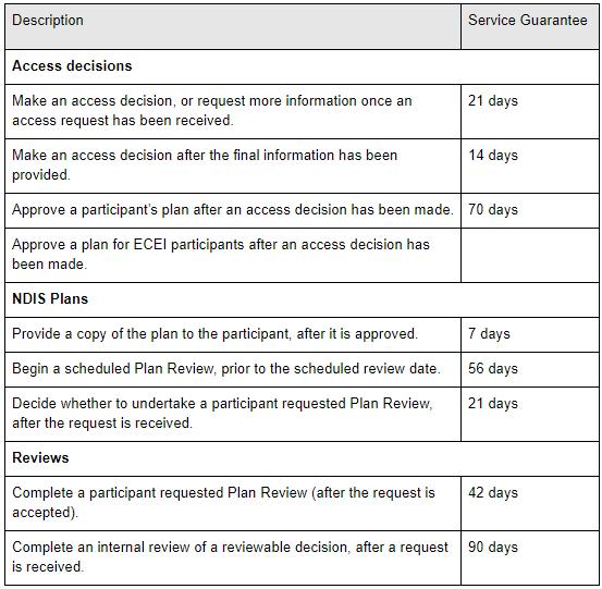 NDIS service times