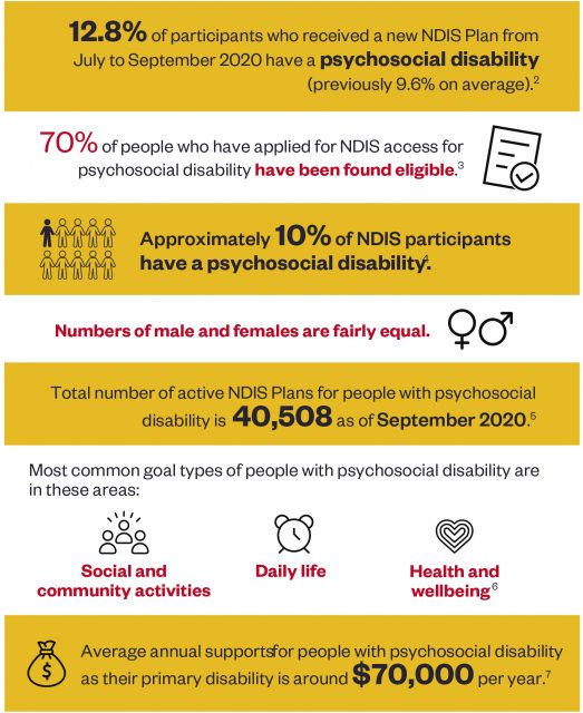Mental health conditions and the NDIS: A snapshot